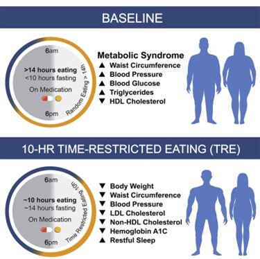 Figure 1: Intermittent fasting improves health in patients with metabolic imbalances. (Source: Reference 1)